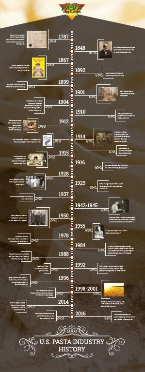 npa_usa_pasta_history