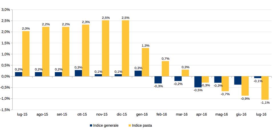 Il grano low-cost trascina in deflazione la pasta italiana