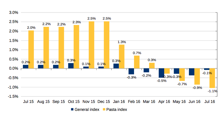 Low-cost grain drags down Italian pasta prices